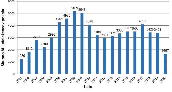 graf udeležb DTP 2001-2020